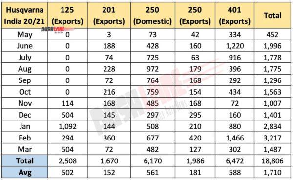 Husqvarna Sales and Exports - FY 2021