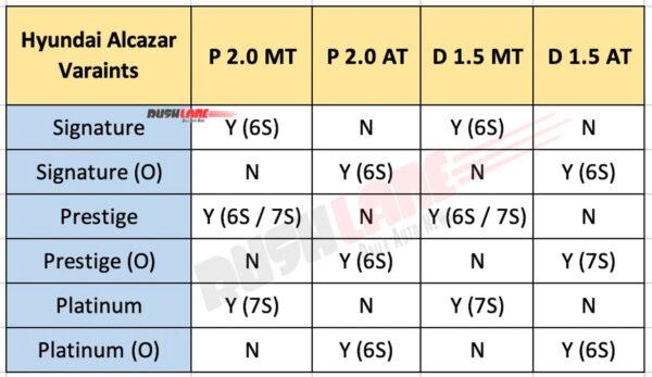 Hyundai Alcazar variants