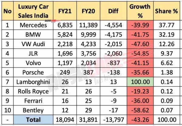 Luxury Car Retail Sales FY21