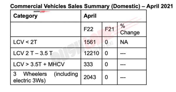 Mahindra CV sales - April 2021