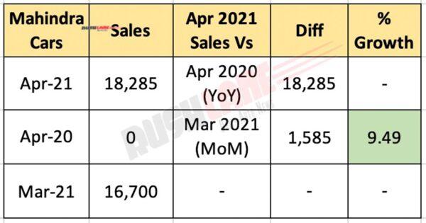 Mahindra PV sales - April 2021