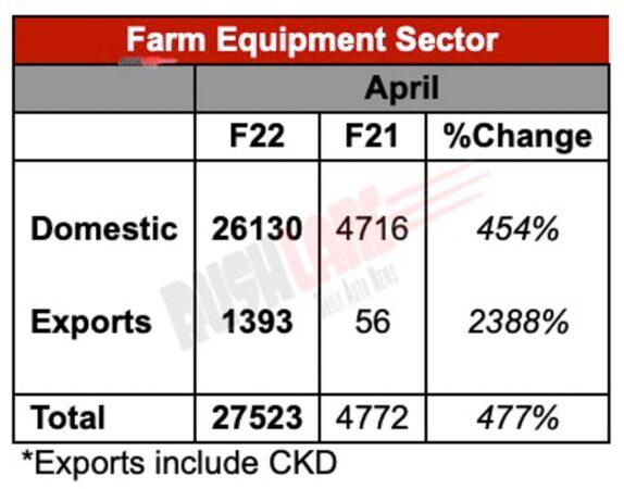 Mahindra Tractor Sales - April 2021