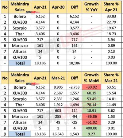 Mahindra Car Sales Breakup - April 2021