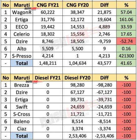 Maruti CNG Car Sales FY21