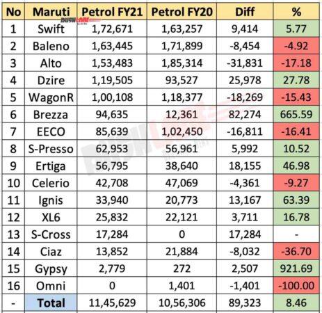 Maruti Petrol Car Sales FY21