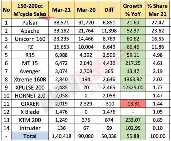 Motorcycle Sales 150cc-200cc Segment March 2021 vs March 2020