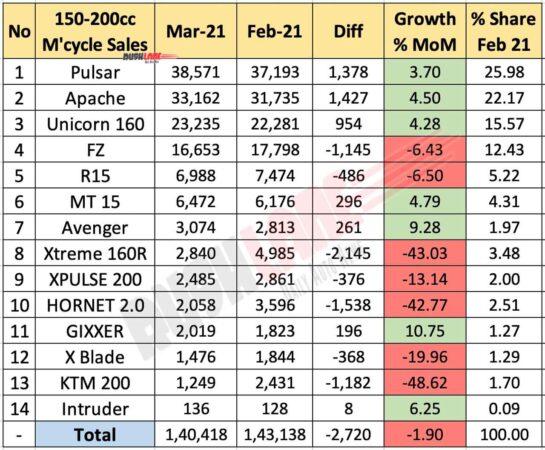 Motorcycle Sales 150cc-200cc Segment March 2021 vs Feb 2021