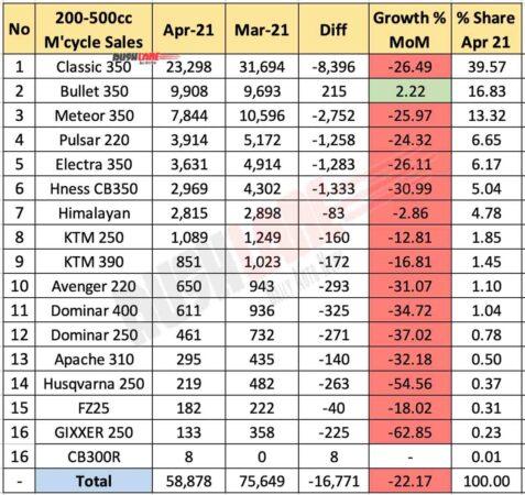 Motorcycle Sales 200cc to 500cc segment - April 2021