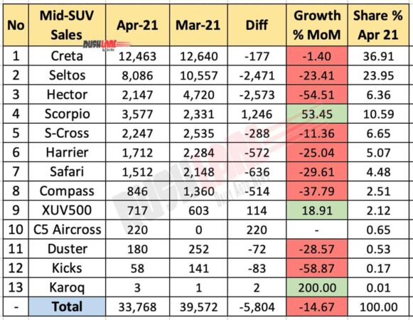 Mid Size SUV Sales April 2021