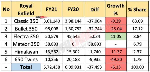 Royal Enfield Sales FY 2021