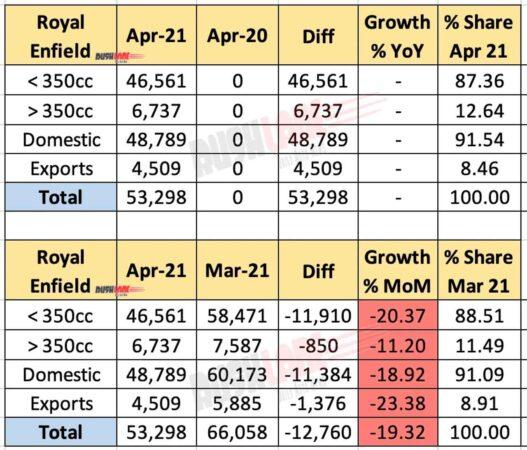 Royal Enfield Sales April 2021