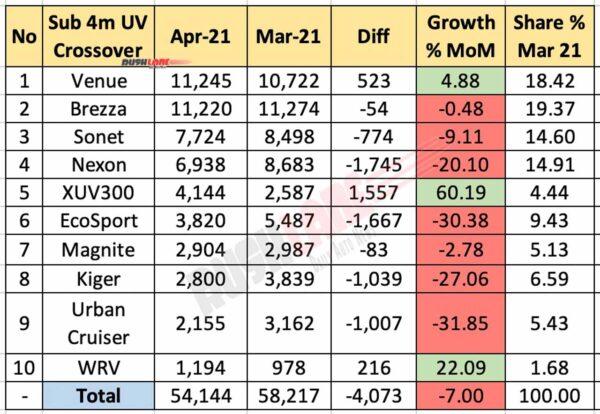 Sub 4m UVs Sales - April 2021