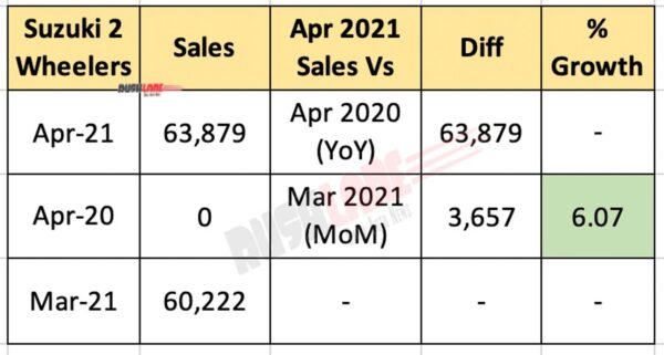 Suzuki India Sales - April 2021