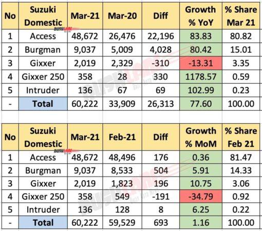 Suzuki Domestic Sales March 2021