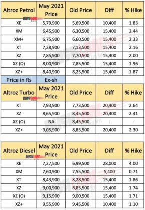 Tata Altroz Price List - May 2021