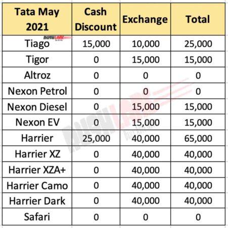 Tata Car Discounts May 2021