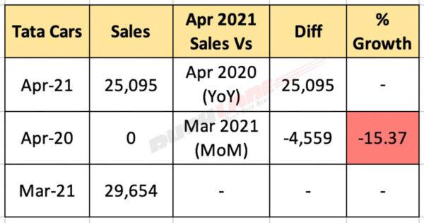 Tata Car Sales April 2021
