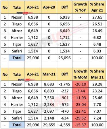 Tata Car Sales Breakup April 2021