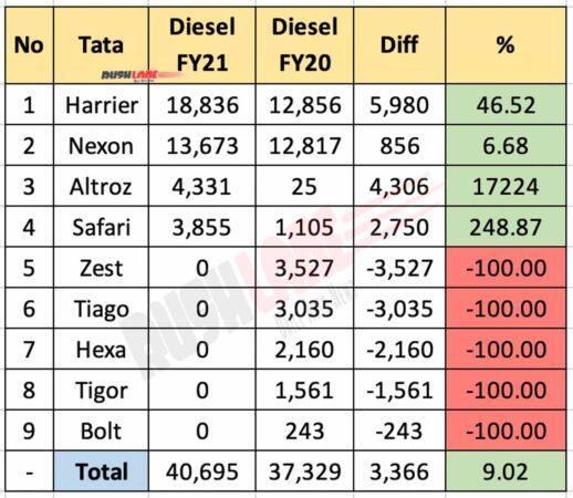 Tata Diesel Car Sales - FY21