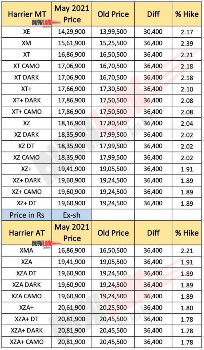 Tata Harrier Price List - May 2021