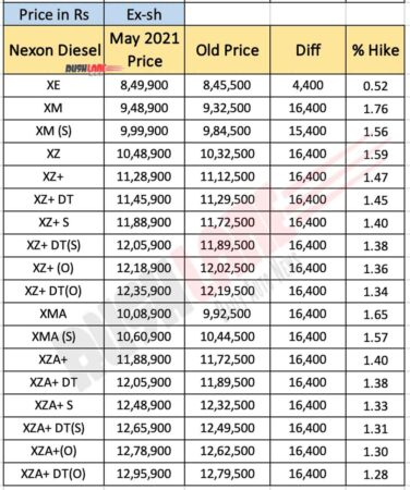 Tata Nexon Diesel Price List - May 2021
