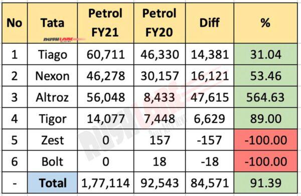 Tata Petrol Car Sales - FY21