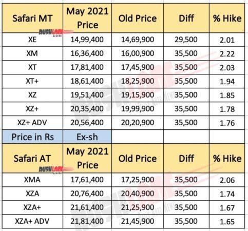 Tata Safari Price List - May 2021