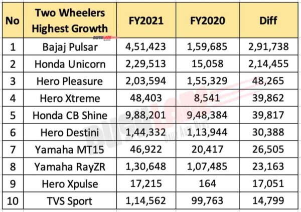 Top 10 Two Wheelers Registering Highest Growth In FY 2021
