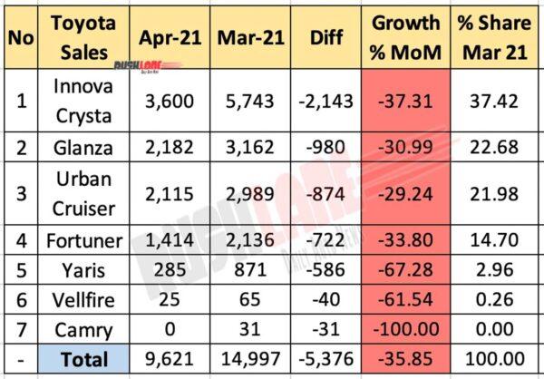 Toyota India sales breakup April 2021