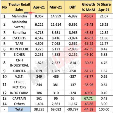 Tractor Retail Sales April 2021