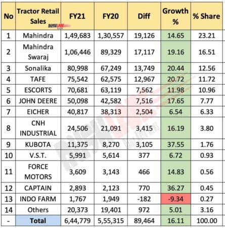 Tractor Retail Sales FY 2021
