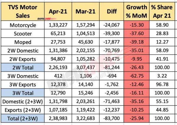 TVS Motor Sales April 2021 vs March 2021