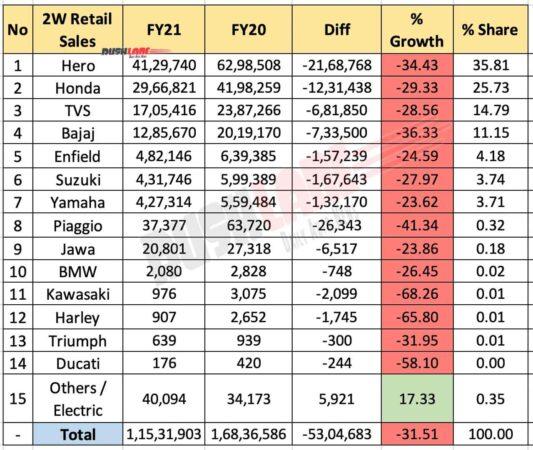 Two Wheeler Retail Sales FY 2021