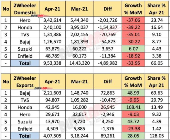 Two Wheeler Sales and Exports - April 2021