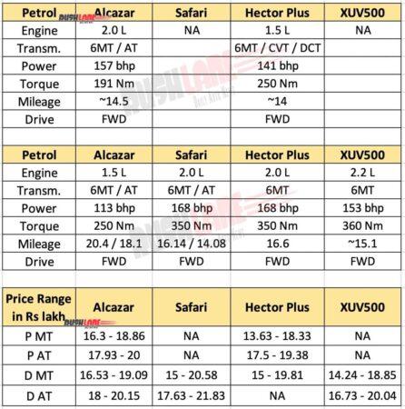 Hyundai Alcazar Vs Tata Safari Vs MG Hector Plus Vs Mahindra XUV500