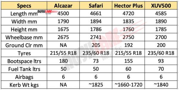 Hyundai Alcazar vs Rivals