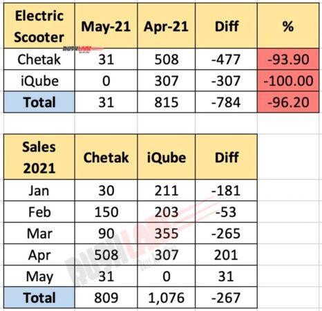 Bajaj Chetak vs TVS iQube Electric Scooter Sales May 2021