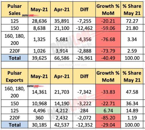 Bajaj Pulsar Sales, Exports - May 2021