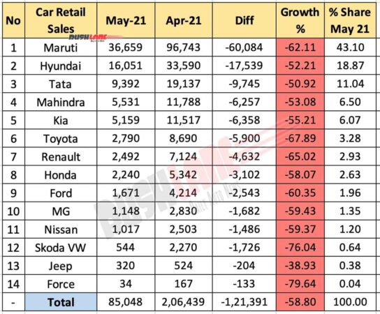 Car Retail Sales - May 2021