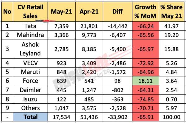 Retail Sales CV May 2021