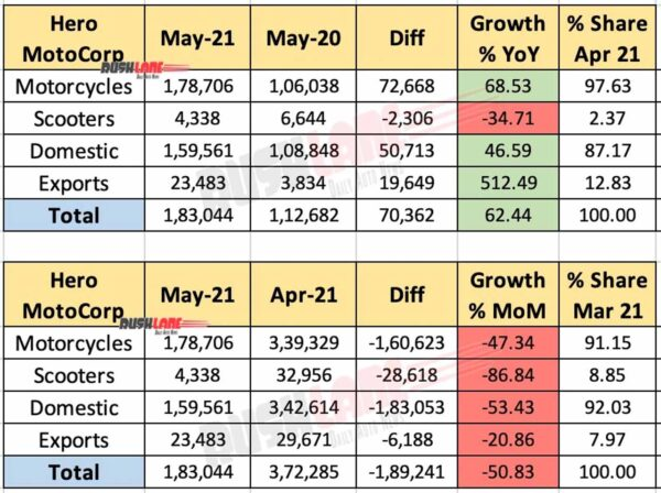Hero MotoCorp Sales - May 2021
