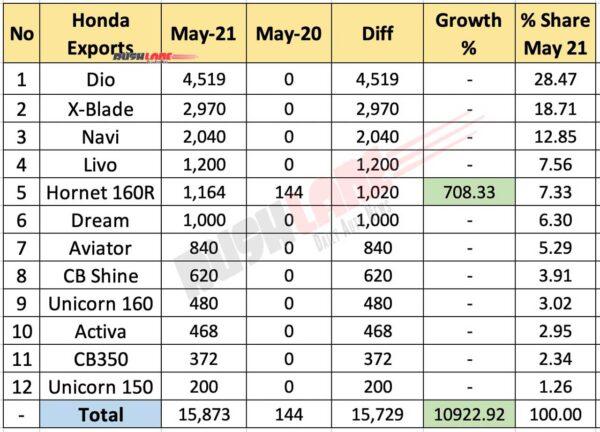 Honda Exports May 2021