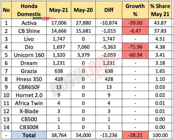 Honda Sales May 2021