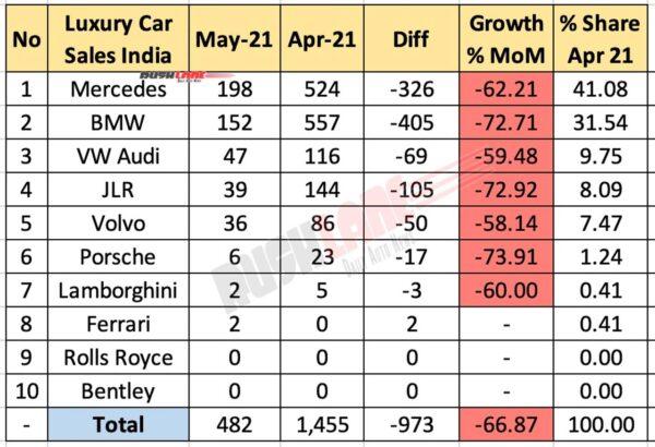 Luxury Car Retail Sales May 2021