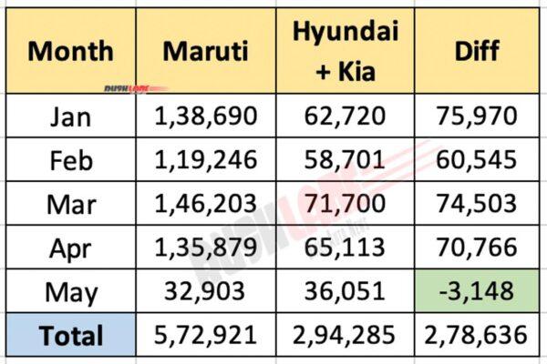 Maruti vs Hyundai + Kia India sales for 2021