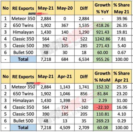 Royal Enfield Exports Breakup May 2021
