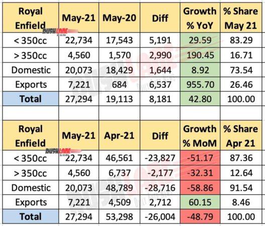 Royal Enfield Sales and Exports - May 2021