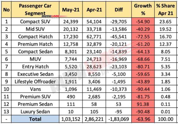 Segment-wise car sales May 2021
