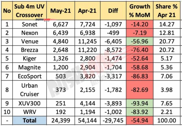 Top 10 Sub 4m Crossover / SUV sales May 2021