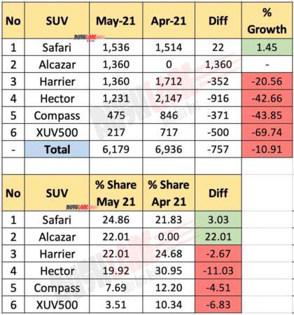 Safari, Harrier, Alcazar, XUV500, Hector, Compass May 2021 Sales